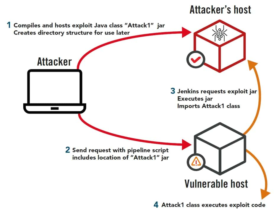Remote Code Execution Vulnerabilities