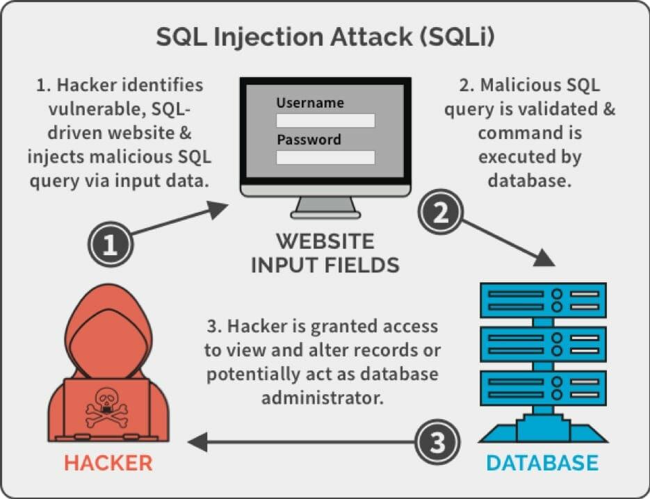 SQL Injection Attacks On Magento