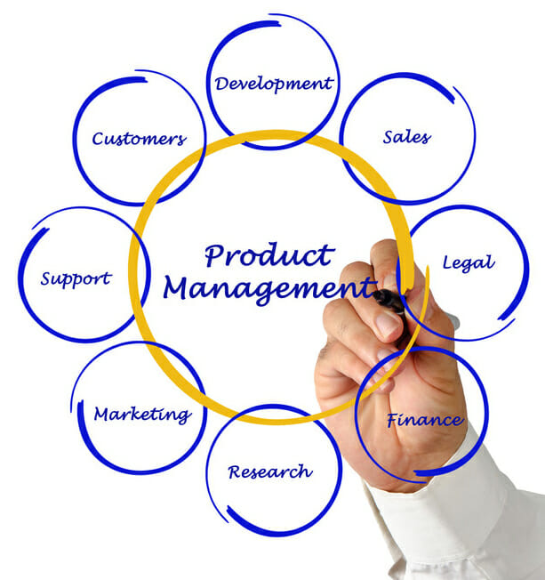 Product Management Skill Requirement
